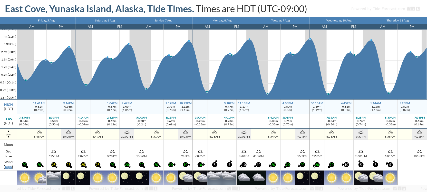 East Cove, Yunaska Island, Alaska Tide Chart including high and low tide tide times for the next 7 days