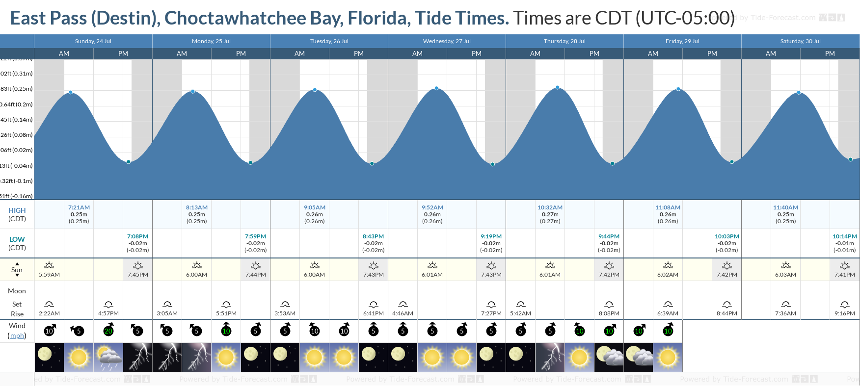 East Pass (Destin), Choctawhatchee Bay, Florida Tide Chart including high and low tide tide times for the next 7 days