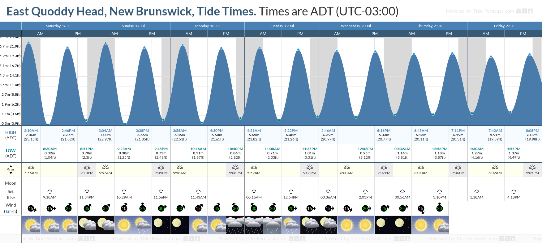 East Quoddy Head, New Brunswick Tide Chart including high and low tide tide times for the next 7 days