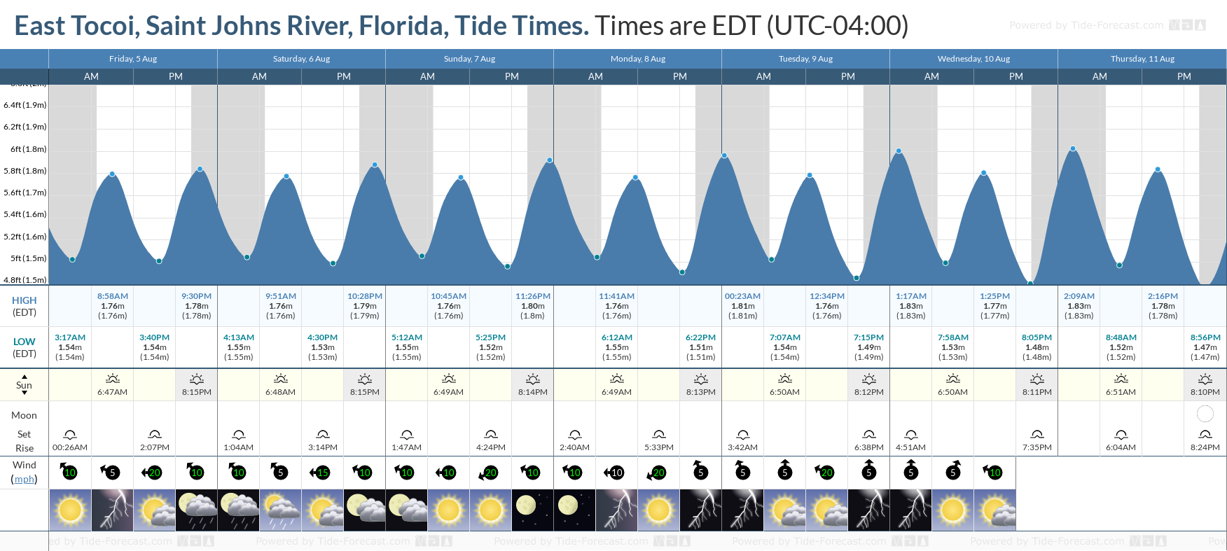 East Tocoi, Saint Johns River, Florida Tide Chart including high and low tide tide times for the next 7 days