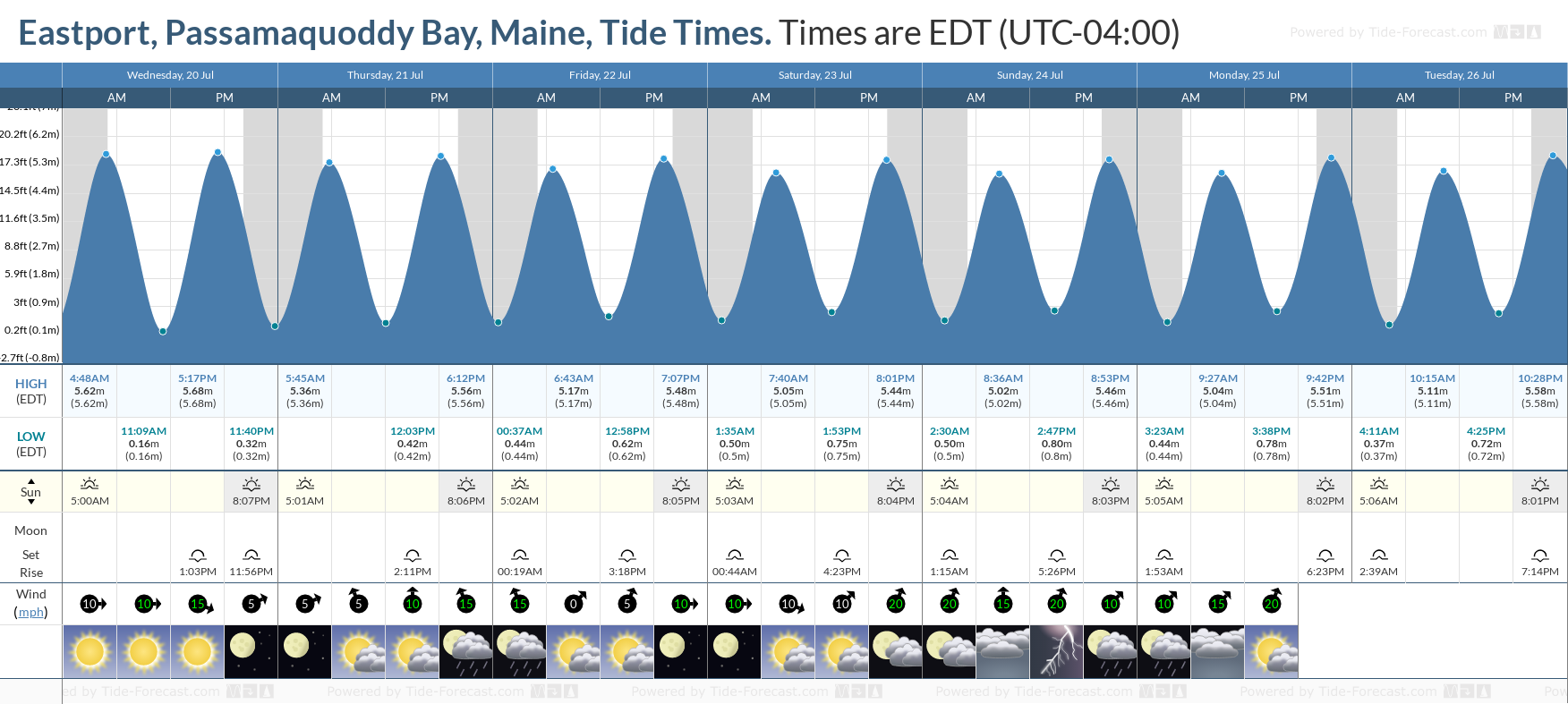 Eastport, Passamaquoddy Bay, Maine Tide Chart including high and low tide tide times for the next 7 days