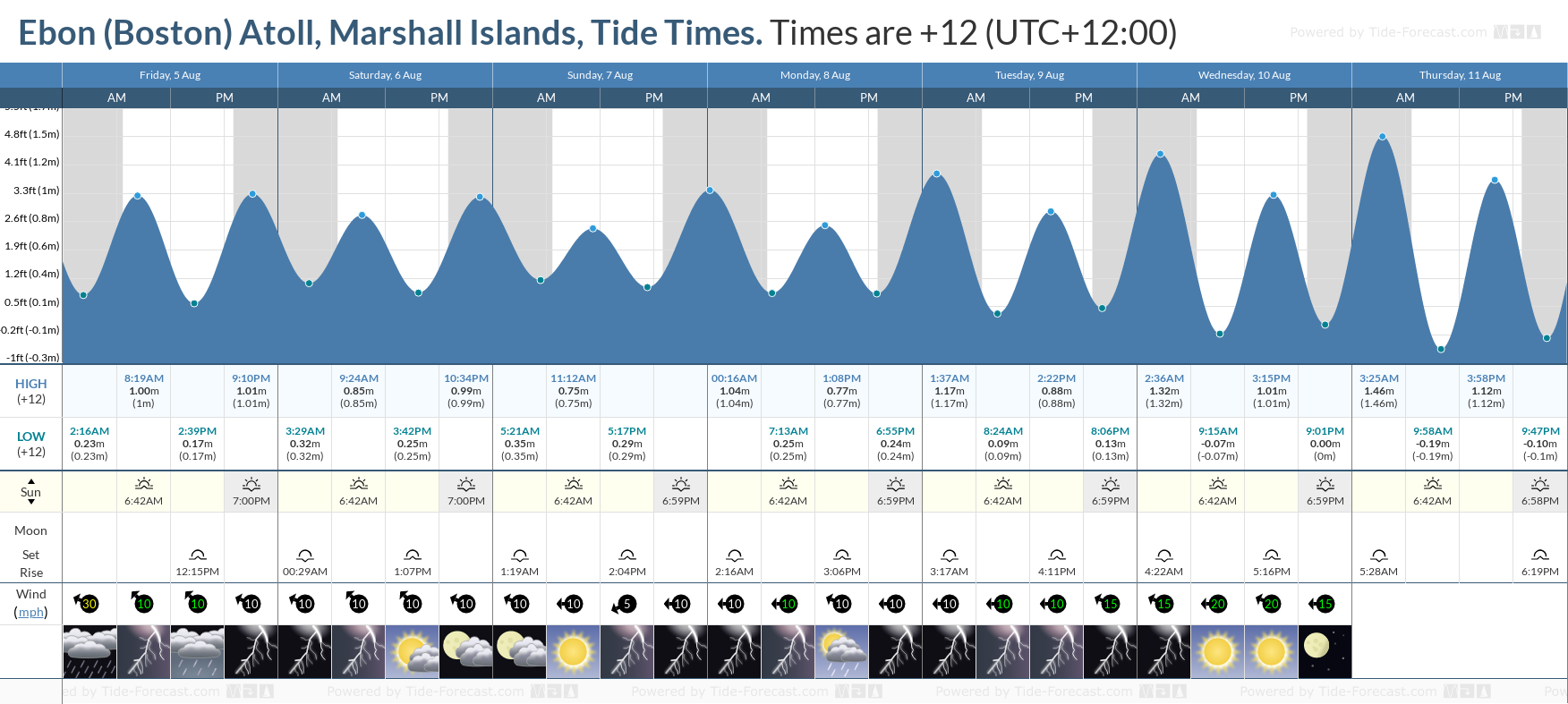 Ebon (Boston) Atoll, Marshall Islands Tide Chart including high and low tide tide times for the next 7 days