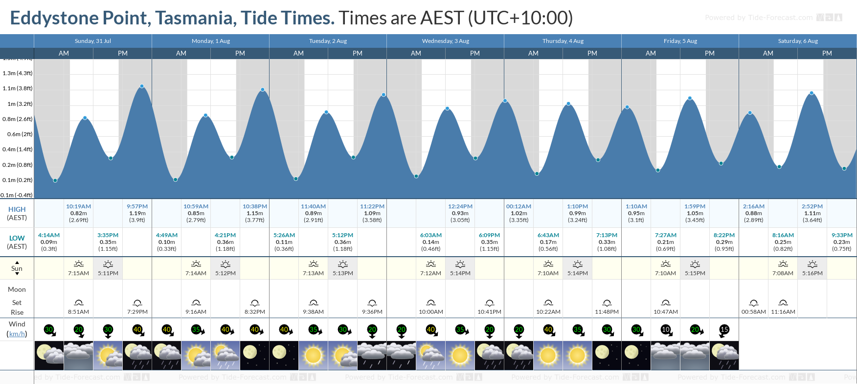 Eddystone Point, Tasmania Tide Chart including high and low tide tide times for the next 7 days