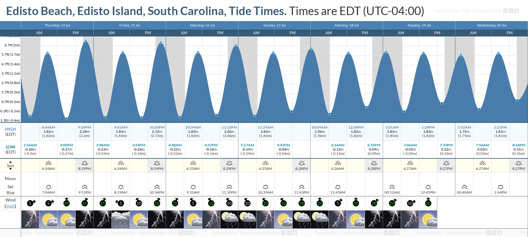 Edisto Beach, Edisto Island, South Carolina Tide Chart including high and low tide tide times for the next 7 days