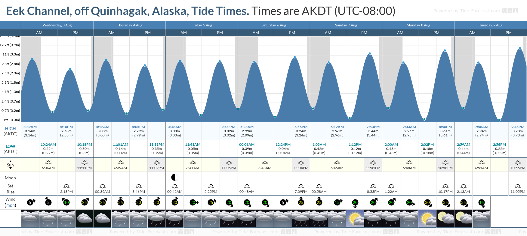 Eek Channel, off Quinhagak, Alaska Tide Chart including high and low tide tide times for the next 7 days