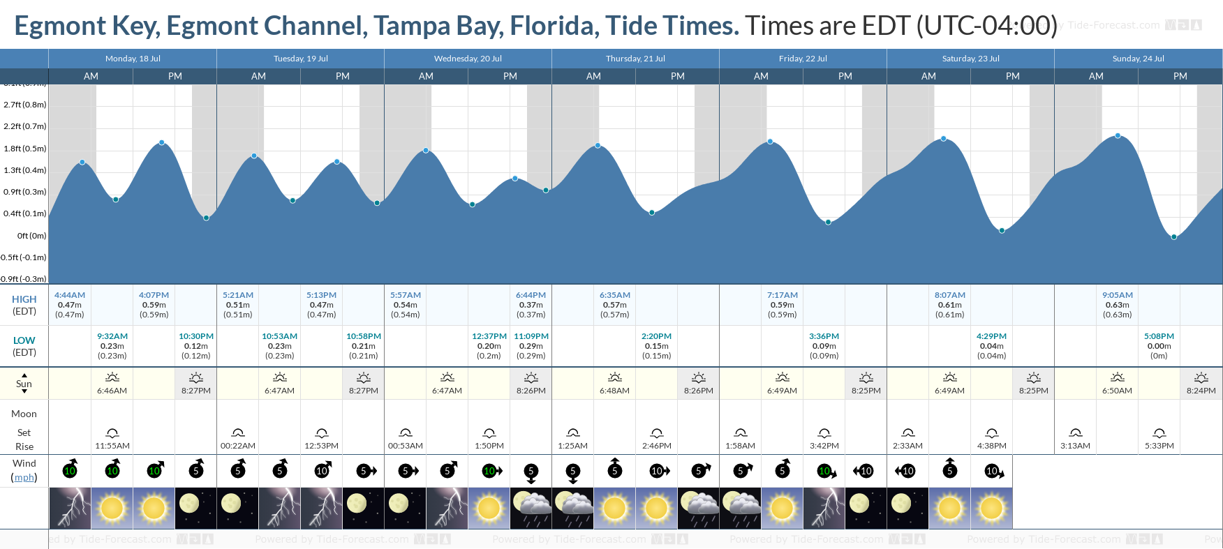 Egmont Key, Egmont Channel, Tampa Bay, Florida Tide Chart including high and low tide tide times for the next 7 days