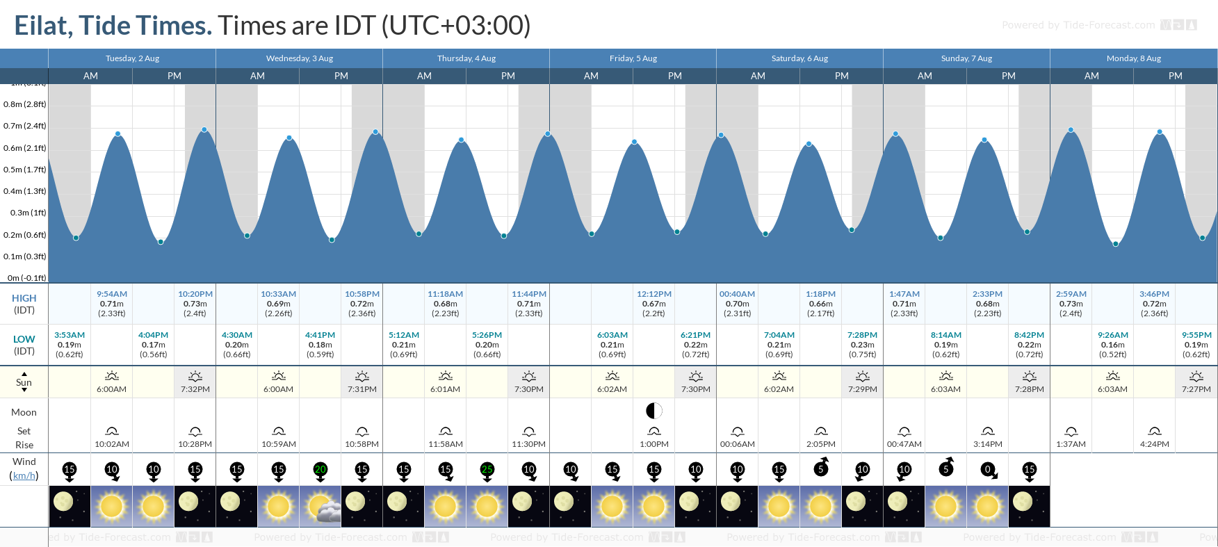 Eilat Tide Chart including high and low tide tide times for the next 7 days