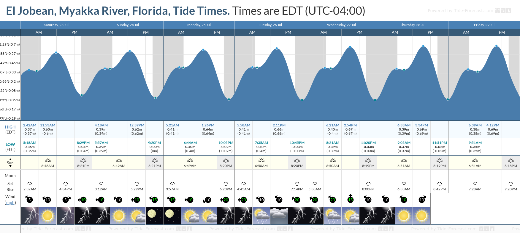 El Jobean, Myakka River, Florida Tide Chart including high and low tide tide times for the next 7 days