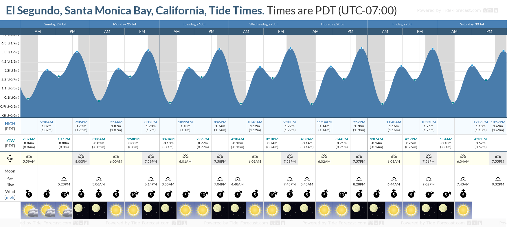 El Segundo, Santa Monica Bay, California Tide Chart including high and low tide tide times for the next 7 days
