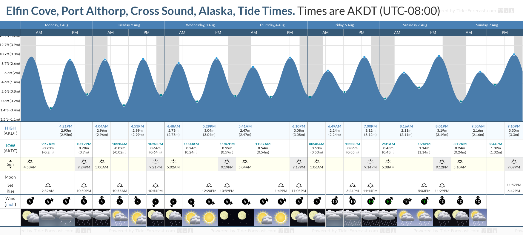 Elfin Cove, Port Althorp, Cross Sound, Alaska Tide Chart including high and low tide tide times for the next 7 days