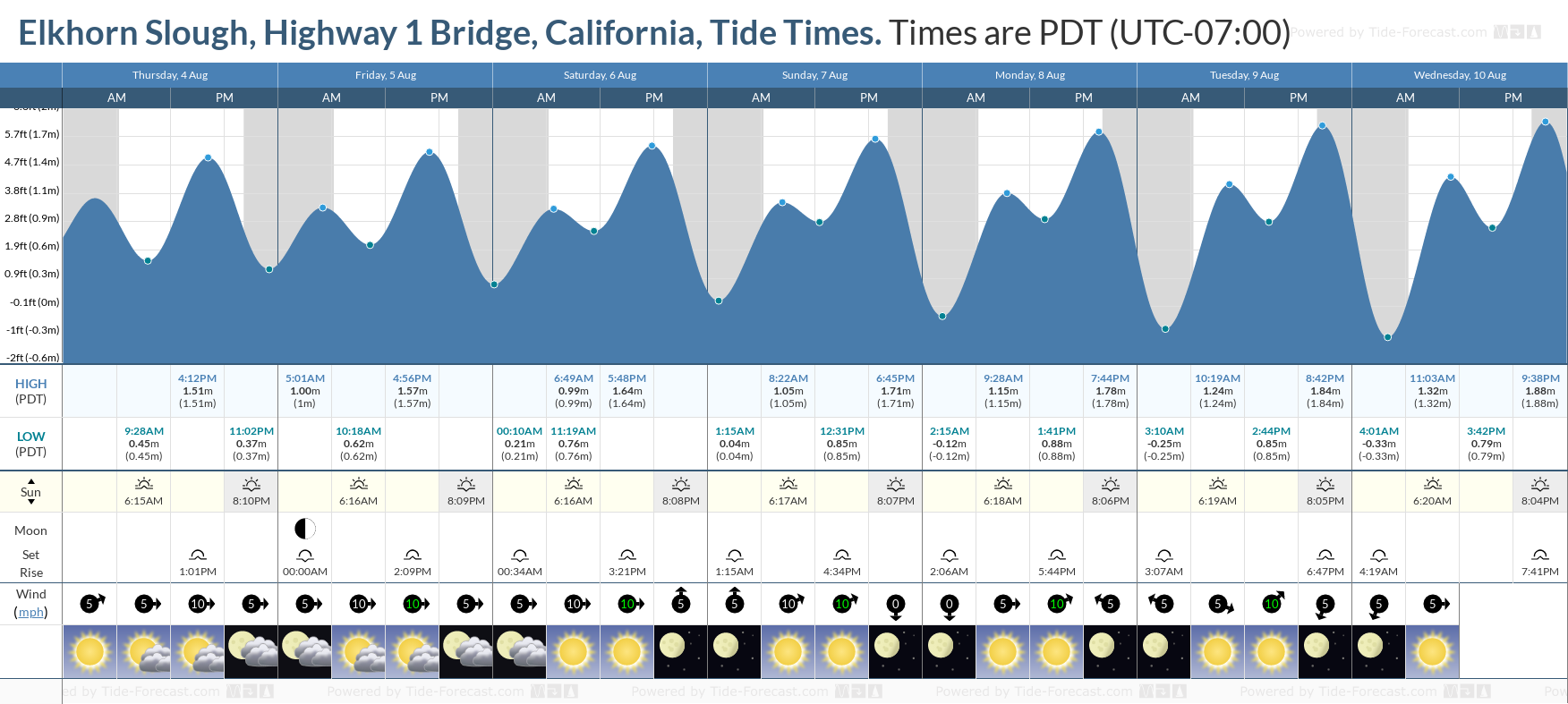 Elkhorn Slough, Highway 1 Bridge, California Tide Chart including high and low tide tide times for the next 7 days