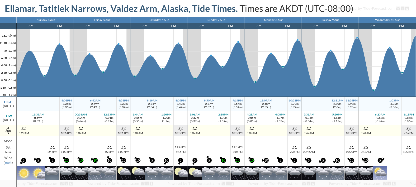 Ellamar, Tatitlek Narrows, Valdez Arm, Alaska Tide Chart including high and low tide tide times for the next 7 days