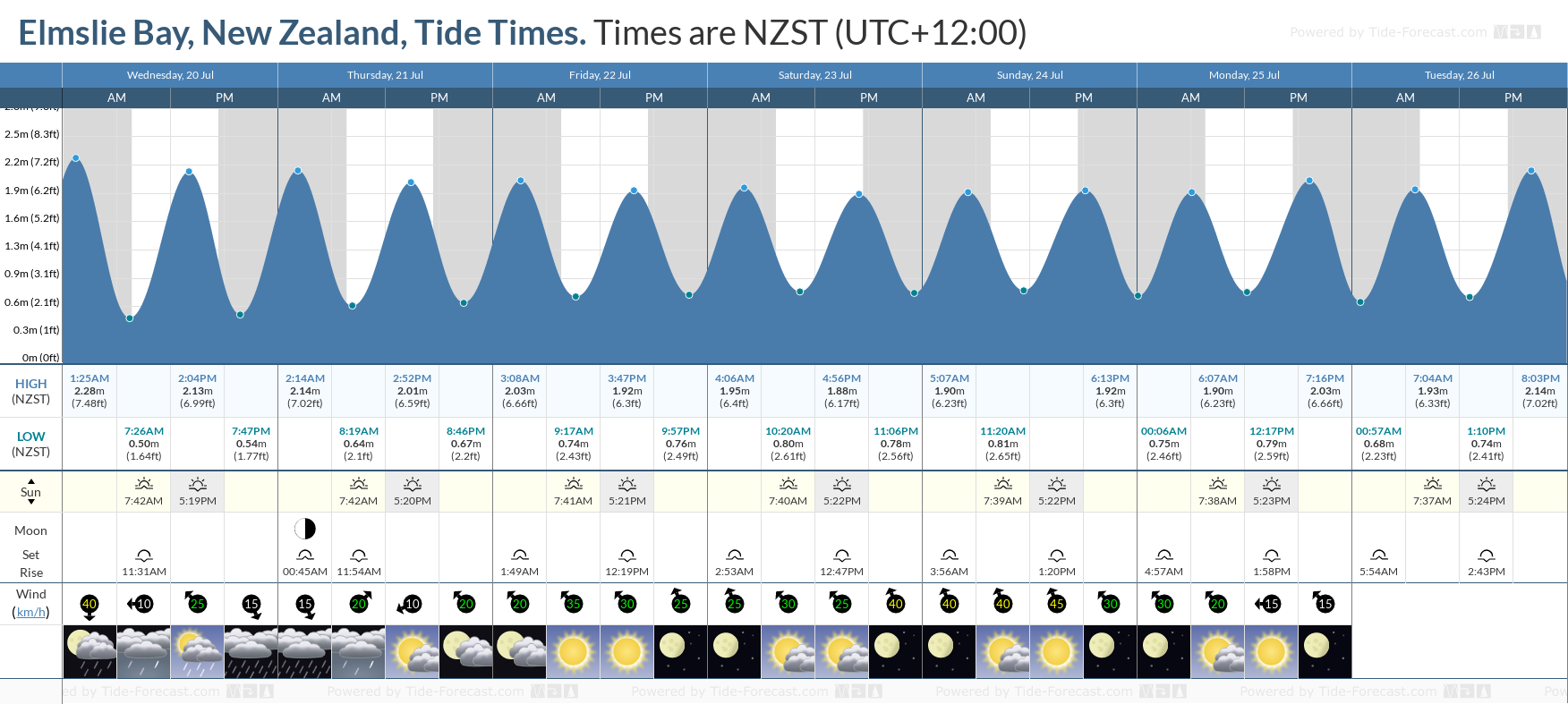 Elmslie Bay, New Zealand Tide Chart including high and low tide tide times for the next 7 days