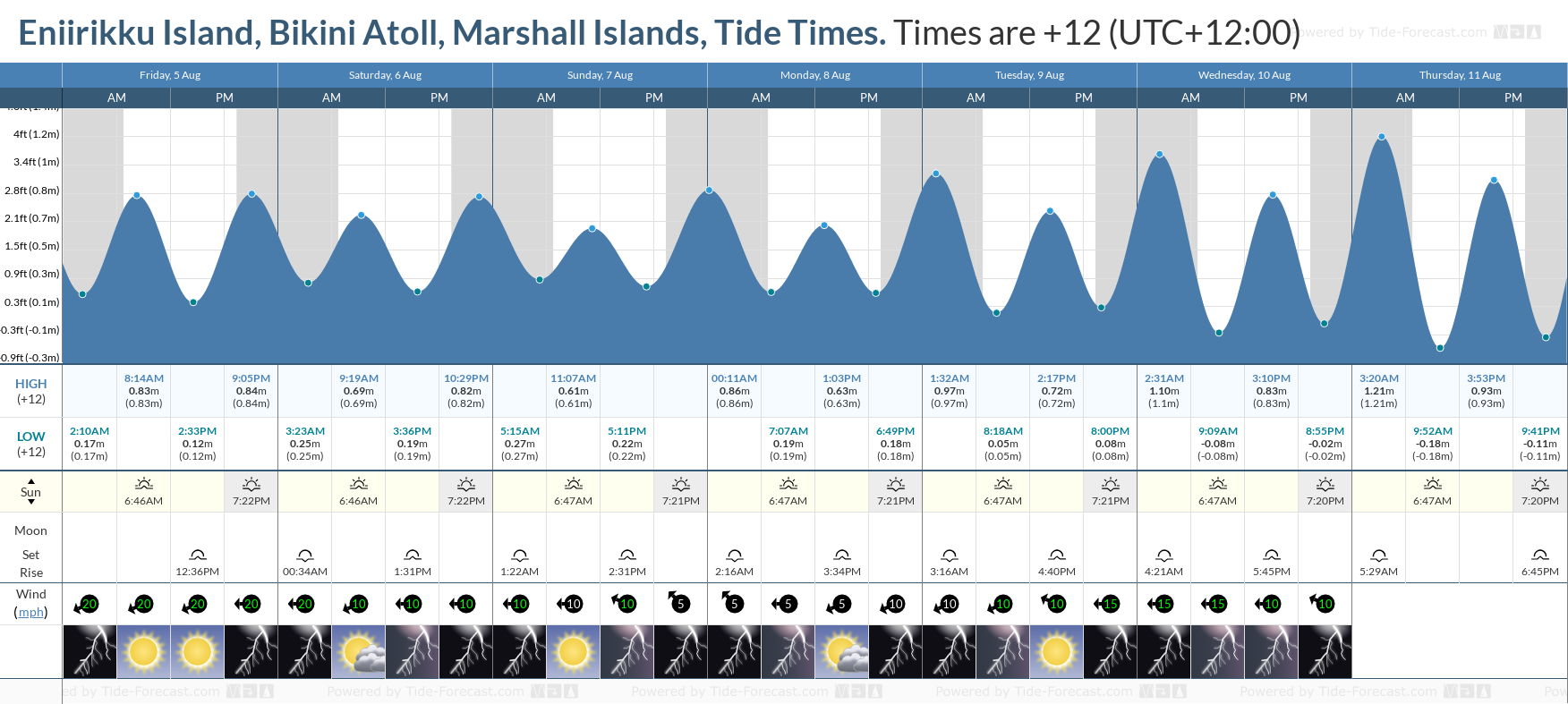 Eniirikku Island, Bikini Atoll, Marshall Islands Tide Chart including high and low tide tide times for the next 7 days