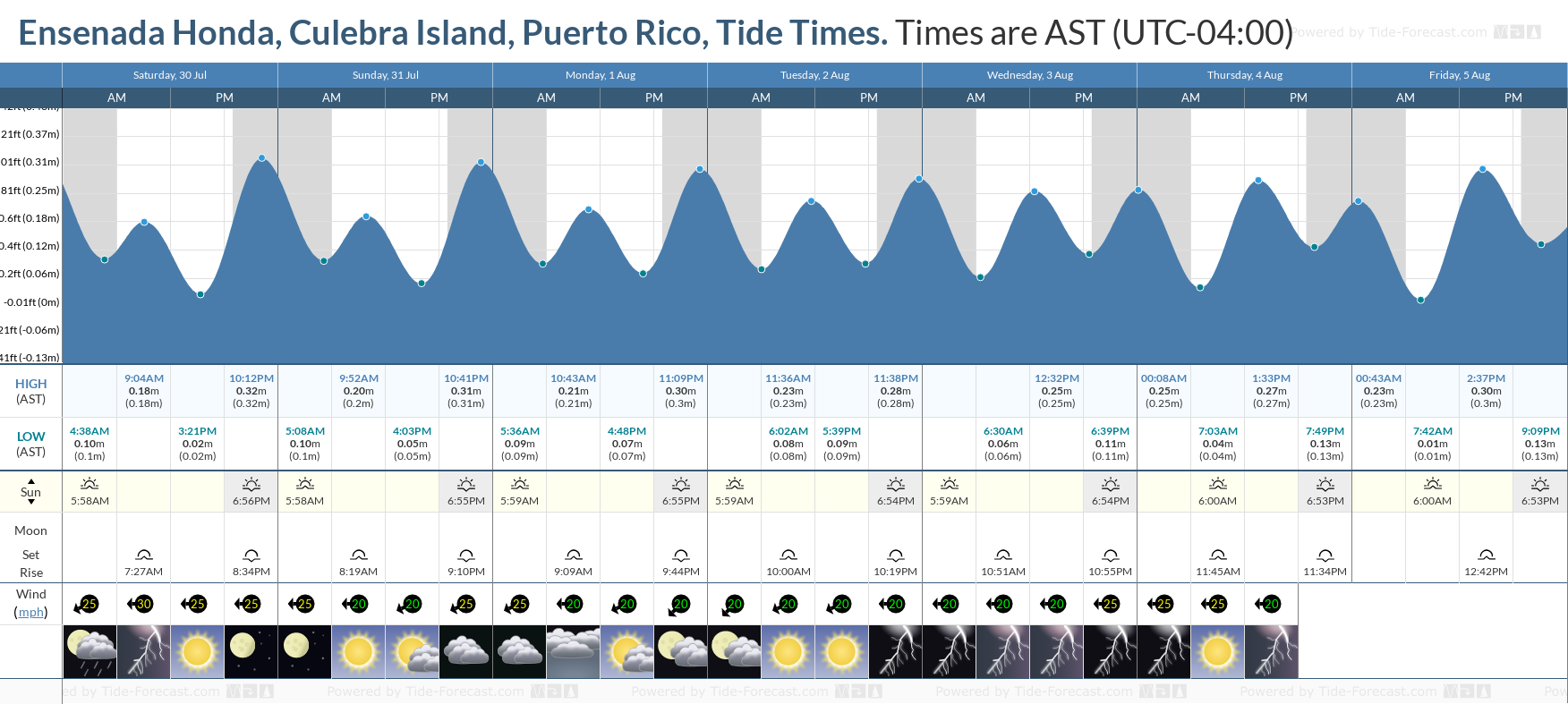 Ensenada Honda, Culebra Island, Puerto Rico Tide Chart including high and low tide tide times for the next 7 days