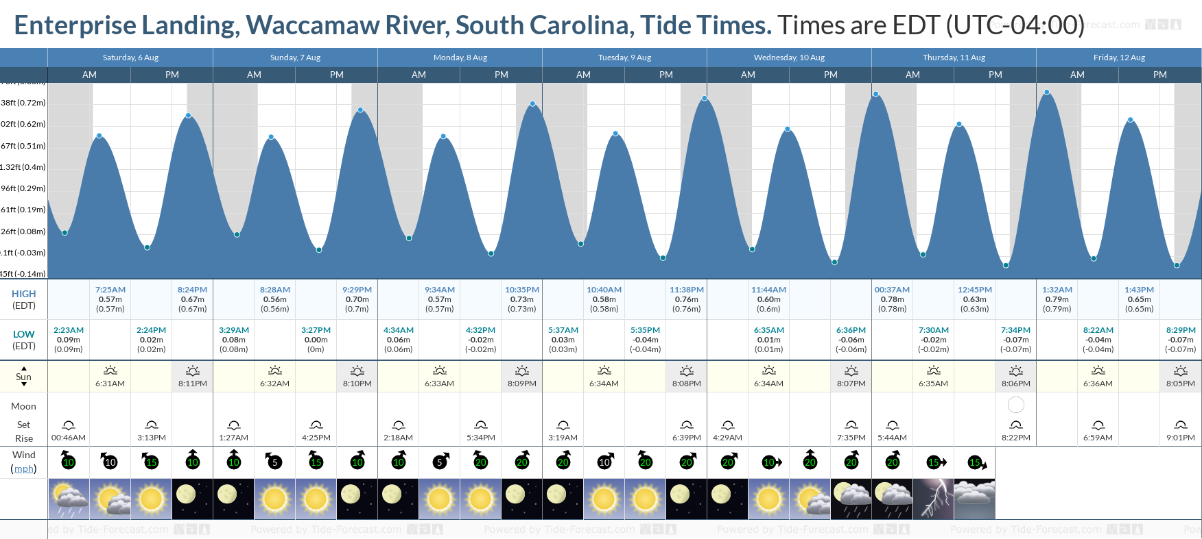 Enterprise Landing, Waccamaw River, South Carolina Tide Chart including high and low tide tide times for the next 7 days
