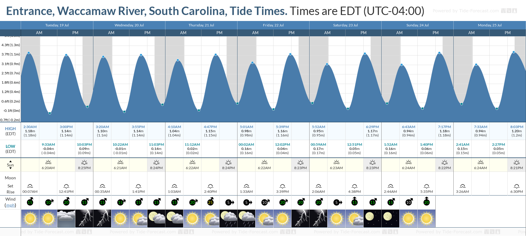 Entrance, Waccamaw River, South Carolina Tide Chart including high and low tide tide times for the next 7 days