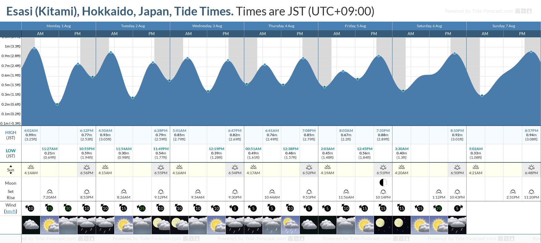 Esasi (Kitami), Hokkaido, Japan Tide Chart including high and low tide tide times for the next 7 days
