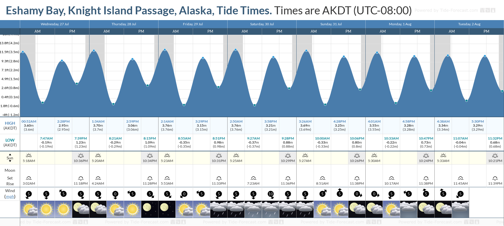 Eshamy Bay, Knight Island Passage, Alaska Tide Chart including high and low tide tide times for the next 7 days