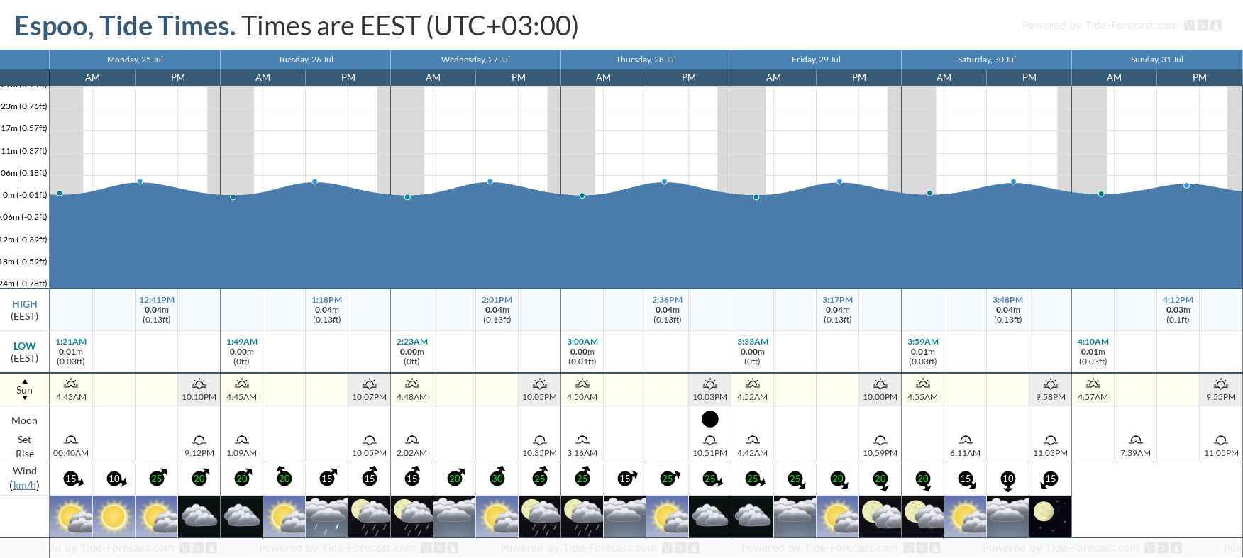 Espoo Tide Chart including high and low tide tide times for the next 7 days