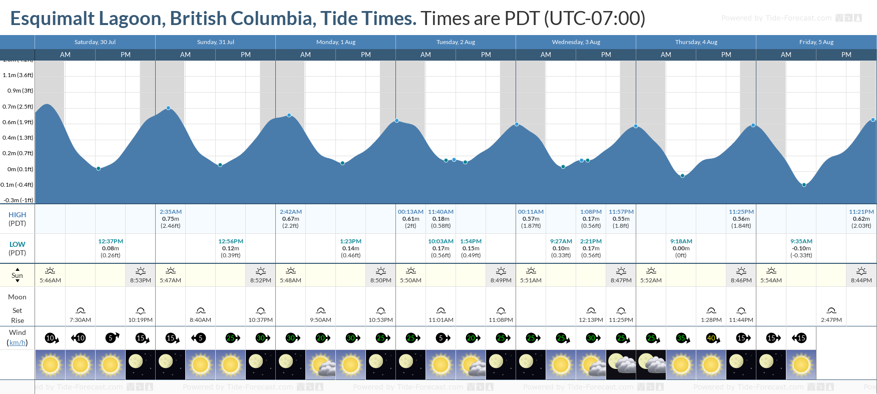 Esquimalt Lagoon, British Columbia Tide Chart including high and low tide tide times for the next 7 days