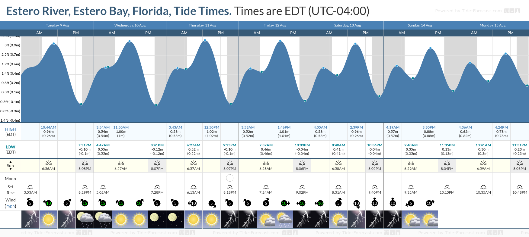 Estero River, Estero Bay, Florida Tide Chart including high and low tide tide times for the next 7 days