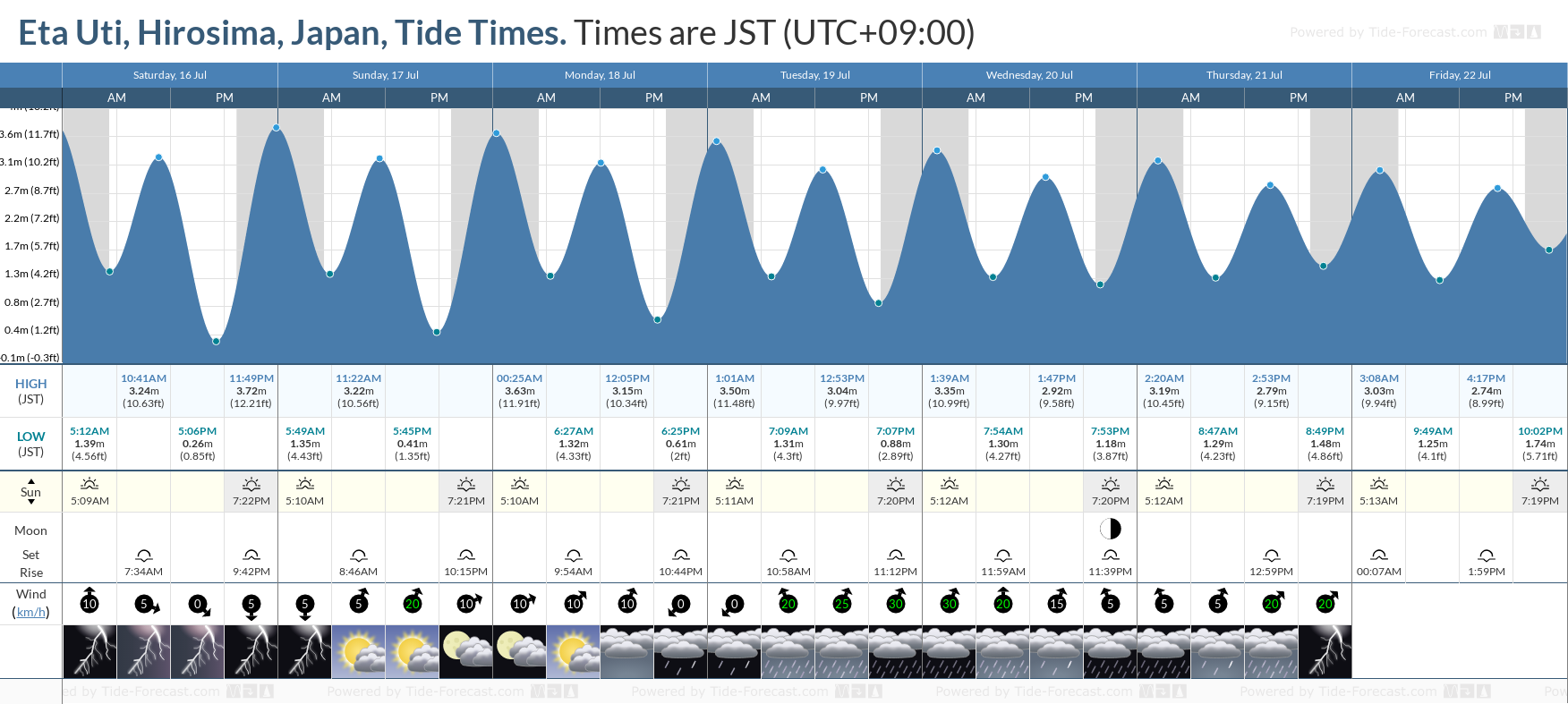 Eta Uti, Hirosima, Japan Tide Chart including high and low tide tide times for the next 7 days