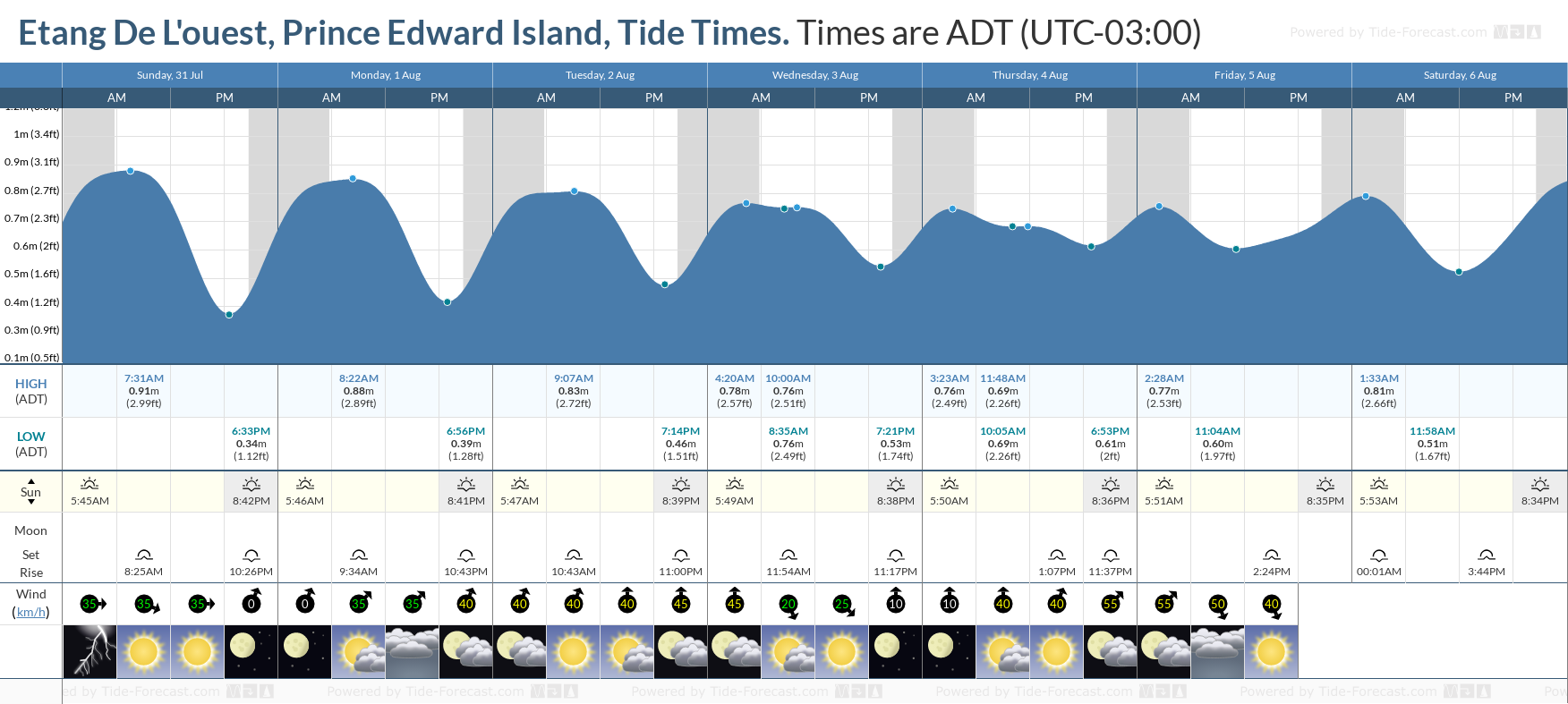 Etang De L'ouest, Prince Edward Island Tide Chart including high and low tide tide times for the next 7 days