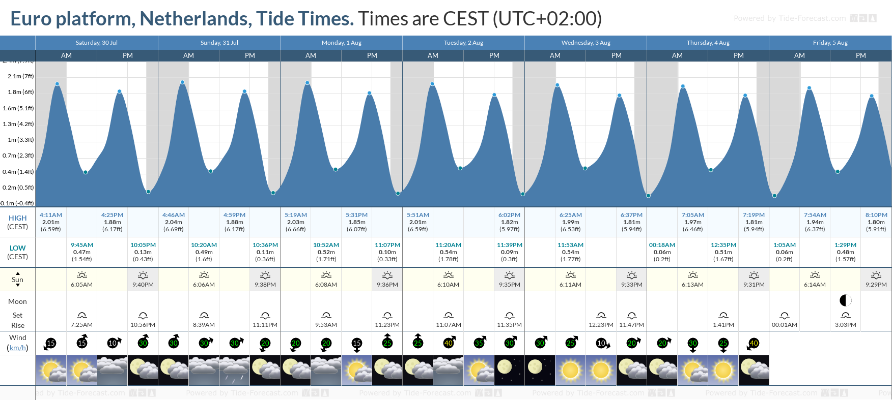 Euro platform, Netherlands Tide Chart including high and low tide tide times for the next 7 days