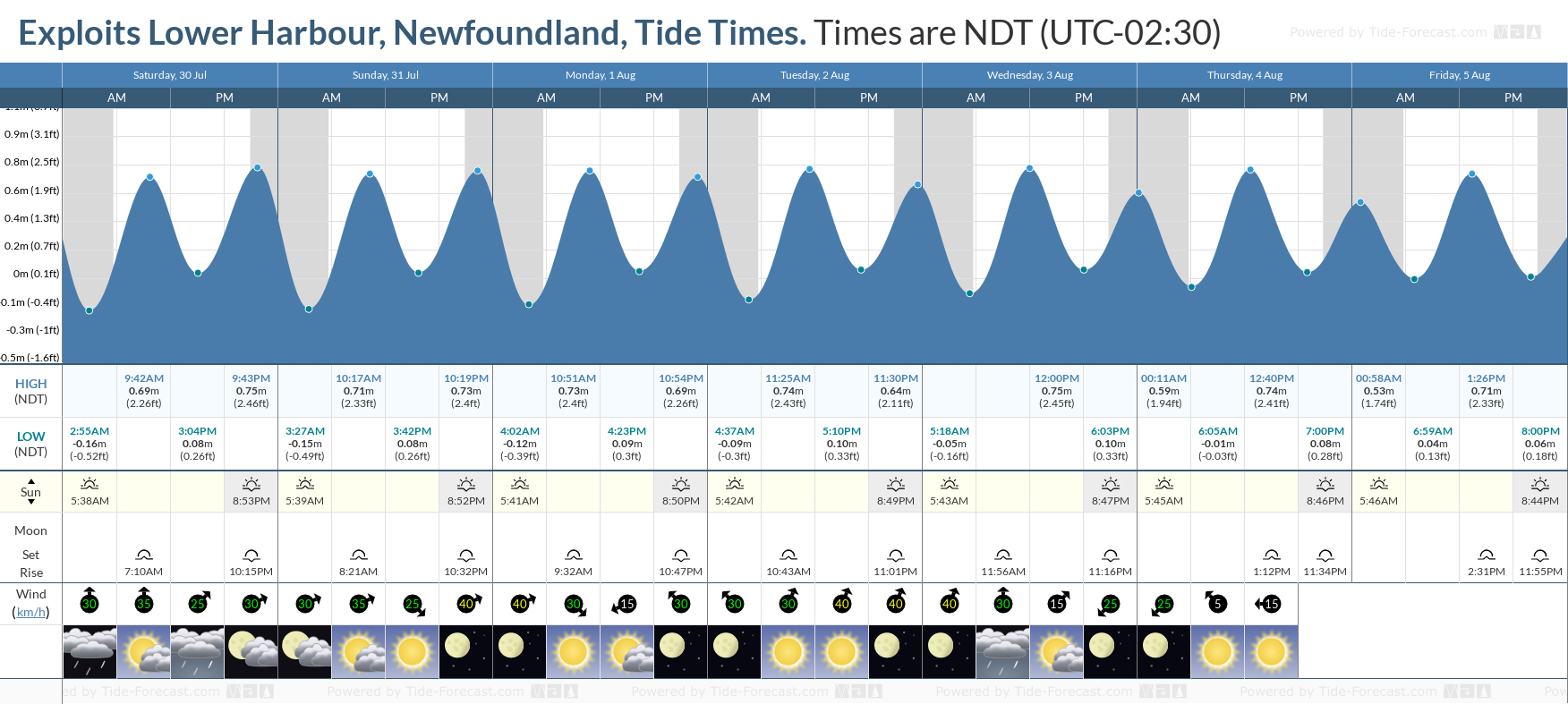Exploits Lower Harbour, Newfoundland Tide Chart including high and low tide tide times for the next 7 days