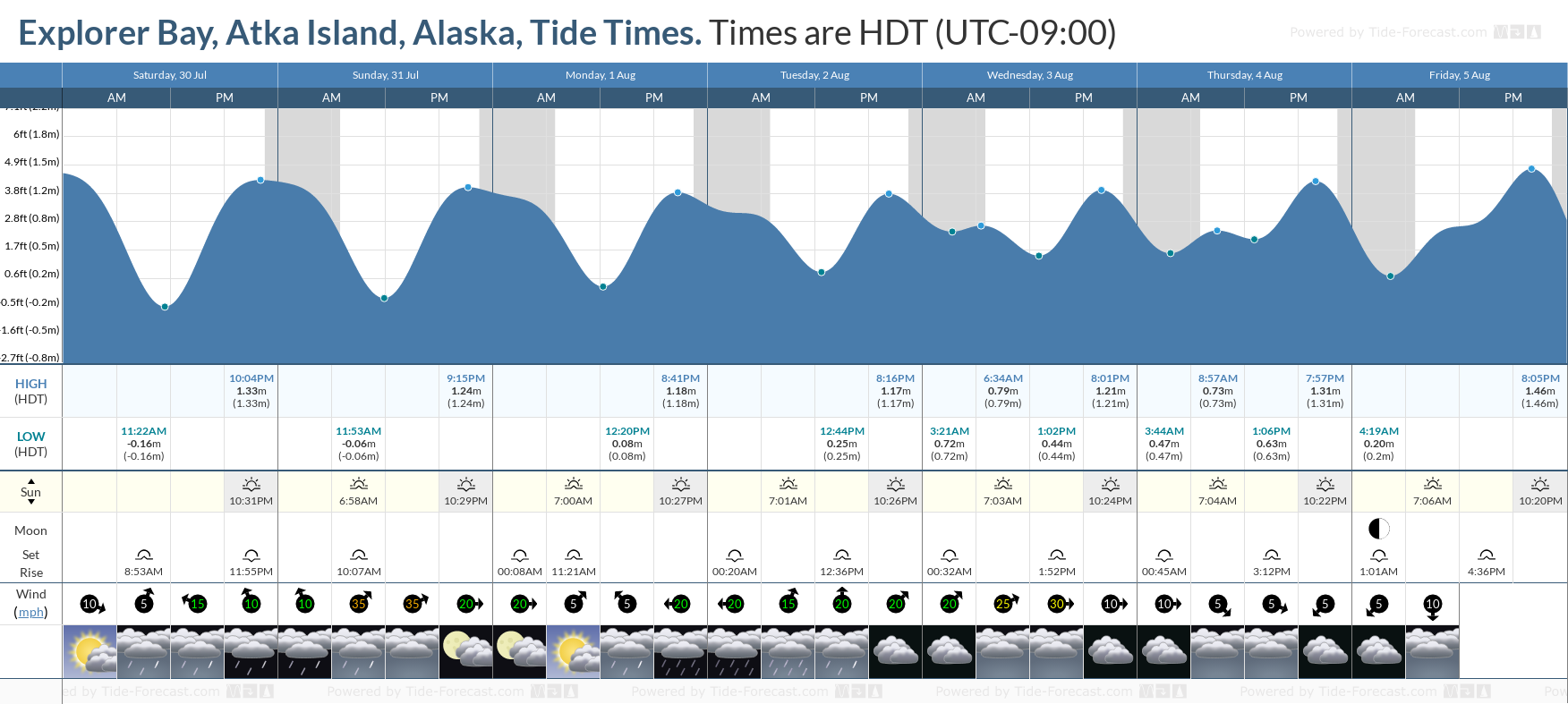 Explorer Bay, Atka Island, Alaska Tide Chart including high and low tide tide times for the next 7 days