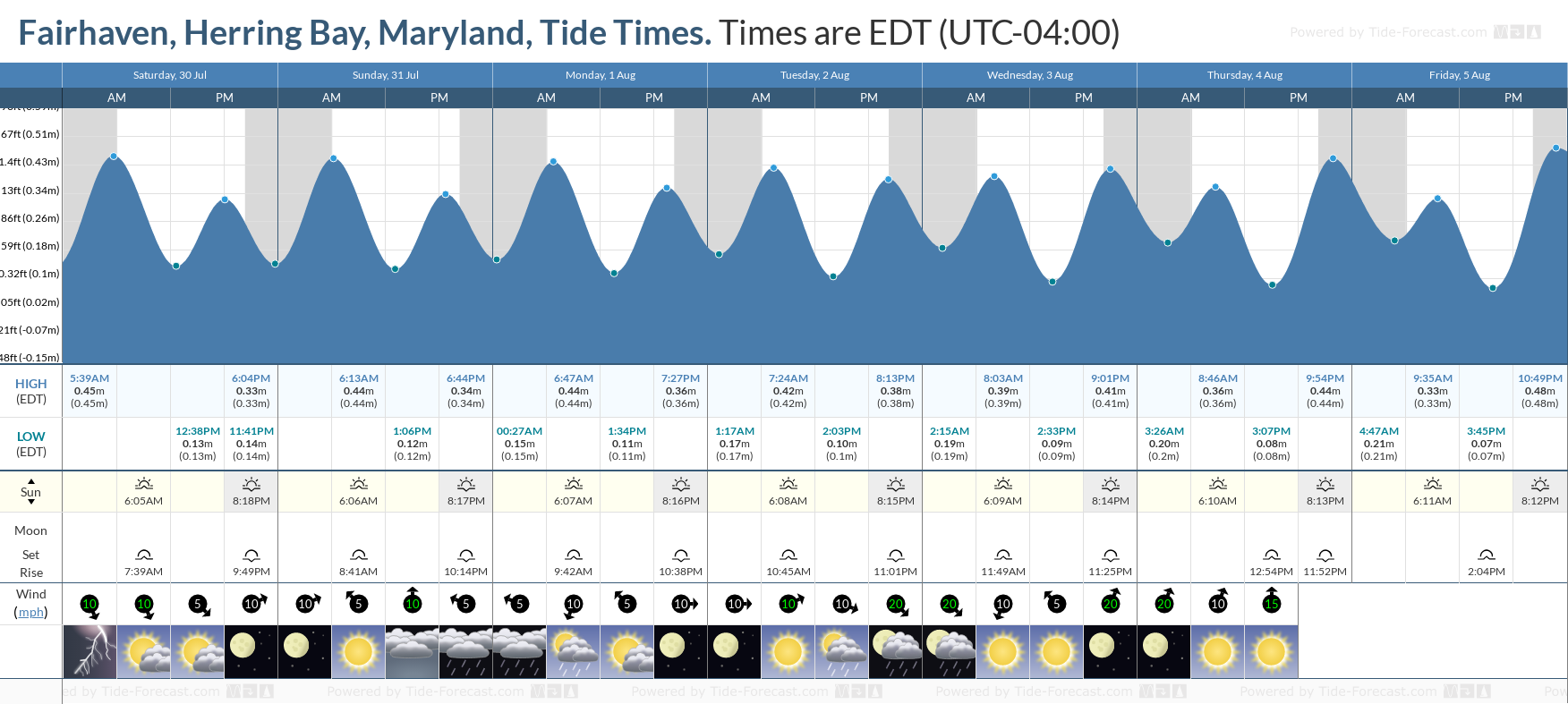 Fairhaven, Herring Bay, Maryland Tide Chart including high and low tide tide times for the next 7 days