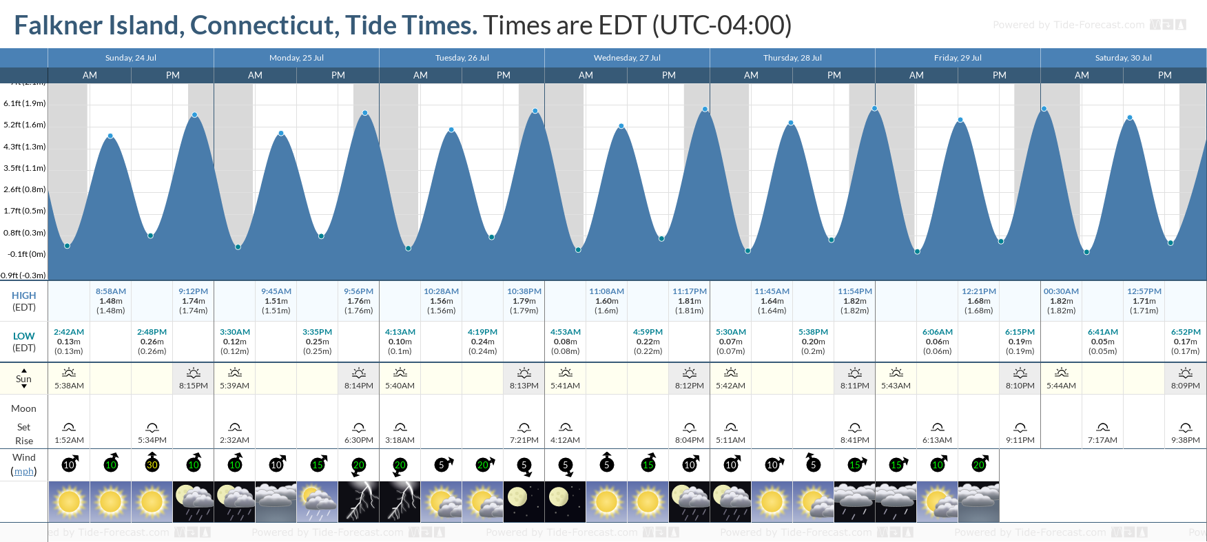 Falkner Island, Connecticut Tide Chart including high and low tide tide times for the next 7 days