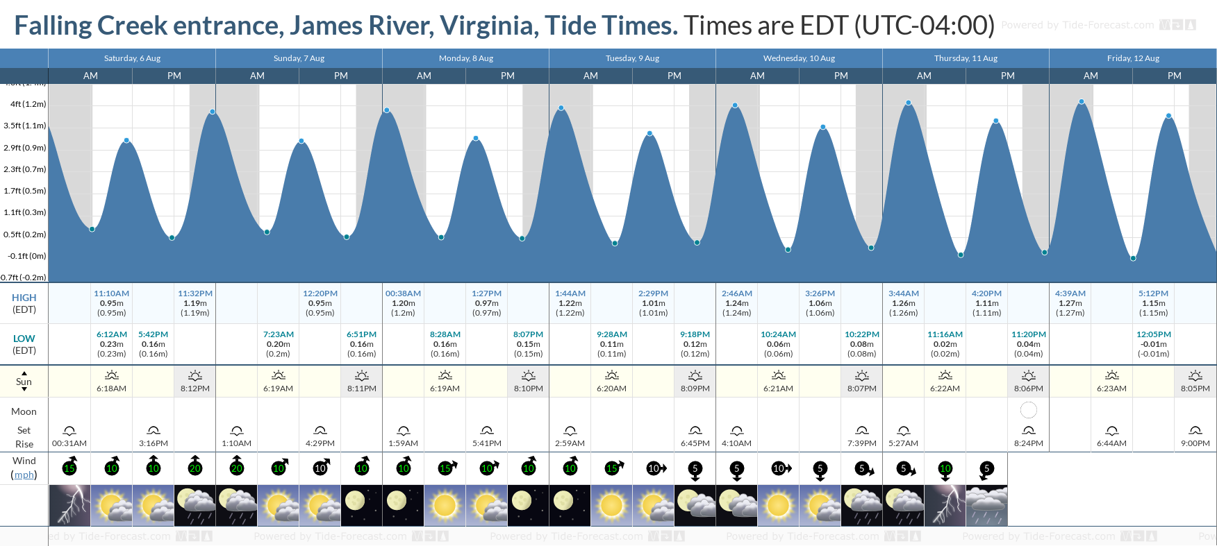 Falling Creek entrance, James River, Virginia Tide Chart including high and low tide tide times for the next 7 days