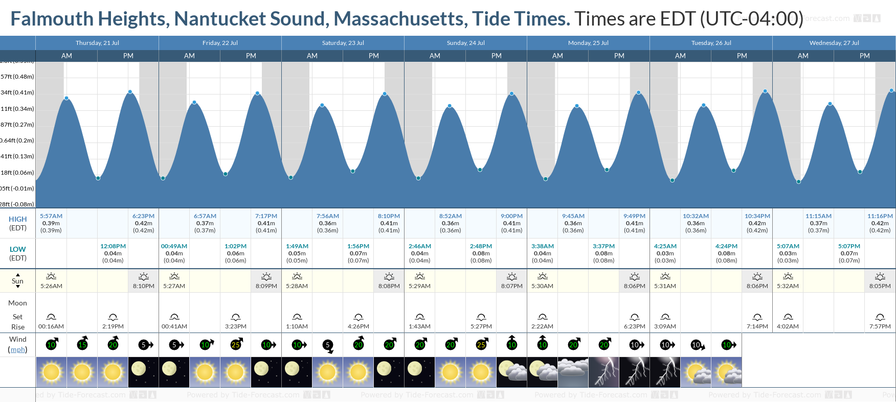 Falmouth Heights, Nantucket Sound, Massachusetts Tide Chart including high and low tide tide times for the next 7 days