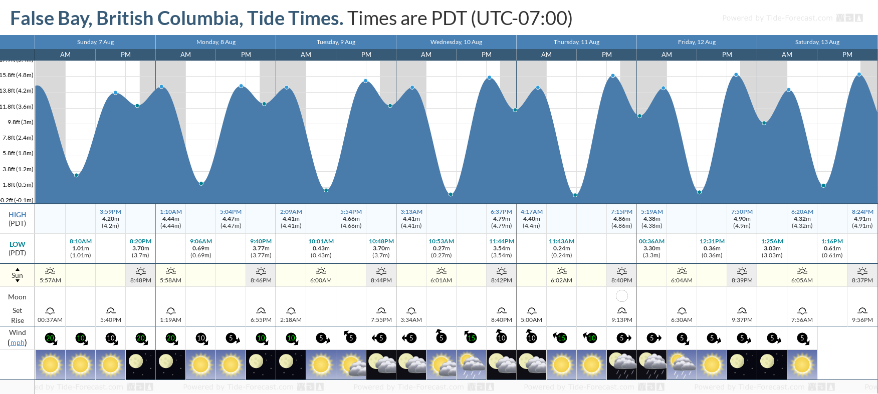 False Bay, British Columbia Tide Chart including high and low tide tide times for the next 7 days
