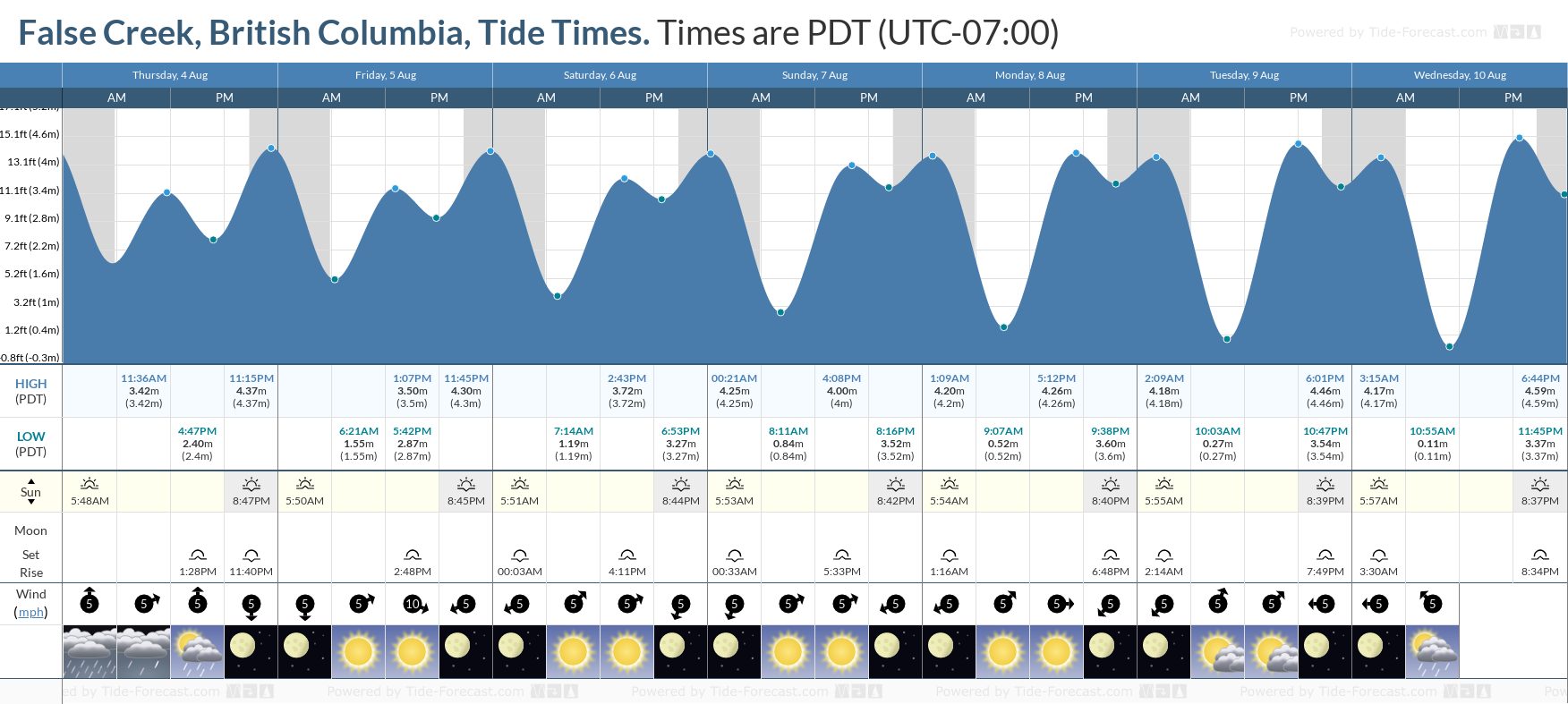 False Creek, British Columbia Tide Chart including high and low tide tide times for the next 7 days