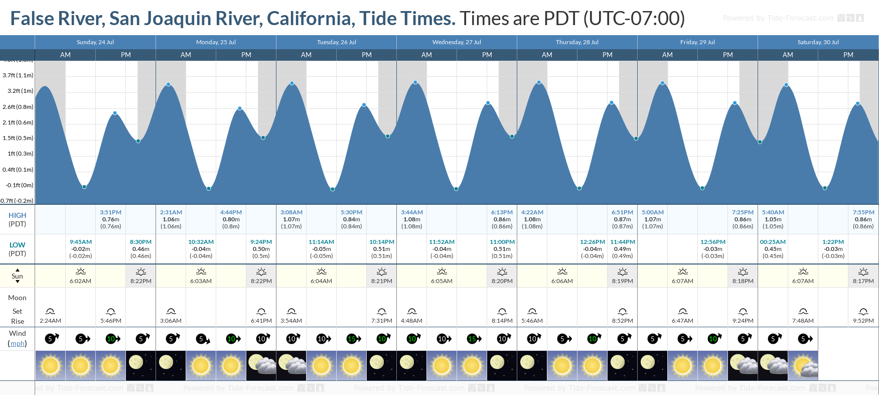 False River, San Joaquin River, California Tide Chart including high and low tide tide times for the next 7 days