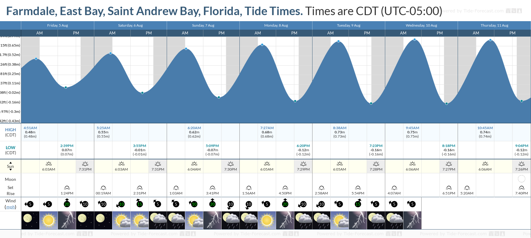 Farmdale, East Bay, Saint Andrew Bay, Florida Tide Chart including high and low tide tide times for the next 7 days