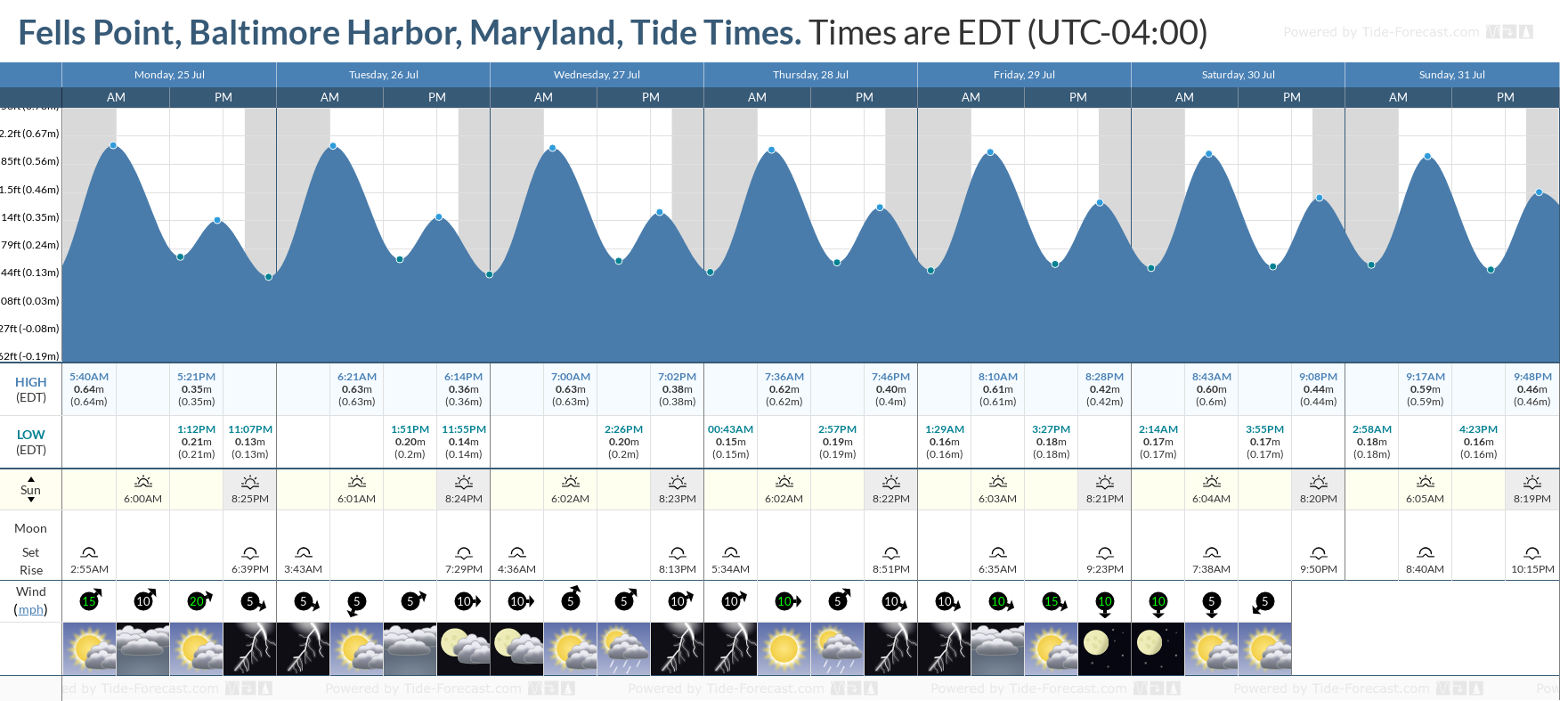 Fells Point, Baltimore Harbor, Maryland Tide Chart including high and low tide tide times for the next 7 days