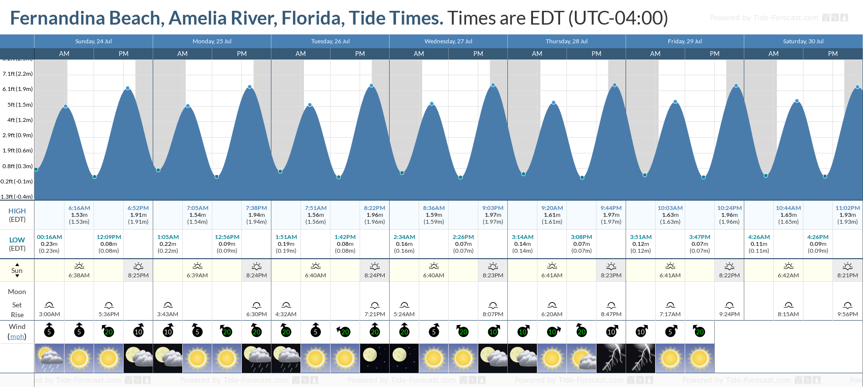 Fernandina Beach, Amelia River, Florida Tide Chart including high and low tide tide times for the next 7 days
