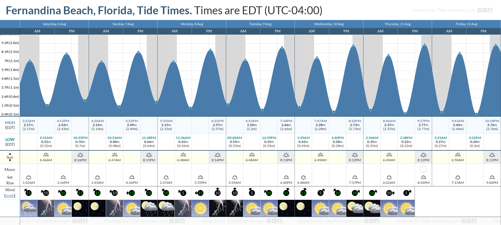 Tide Times and Tide Chart for Fernandina Beach