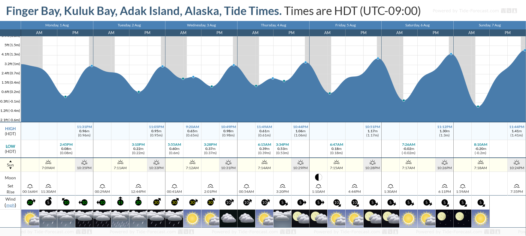 Finger Bay, Kuluk Bay, Adak Island, Alaska Tide Chart including high and low tide tide times for the next 7 days