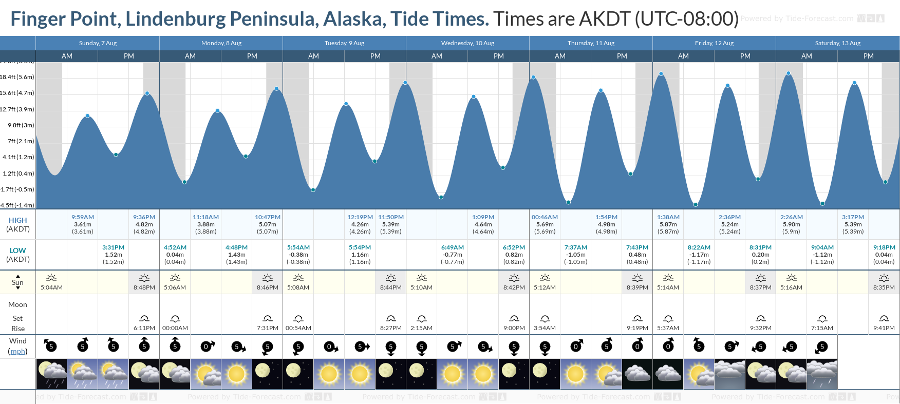 Finger Point, Lindenburg Peninsula, Alaska Tide Chart including high and low tide tide times for the next 7 days