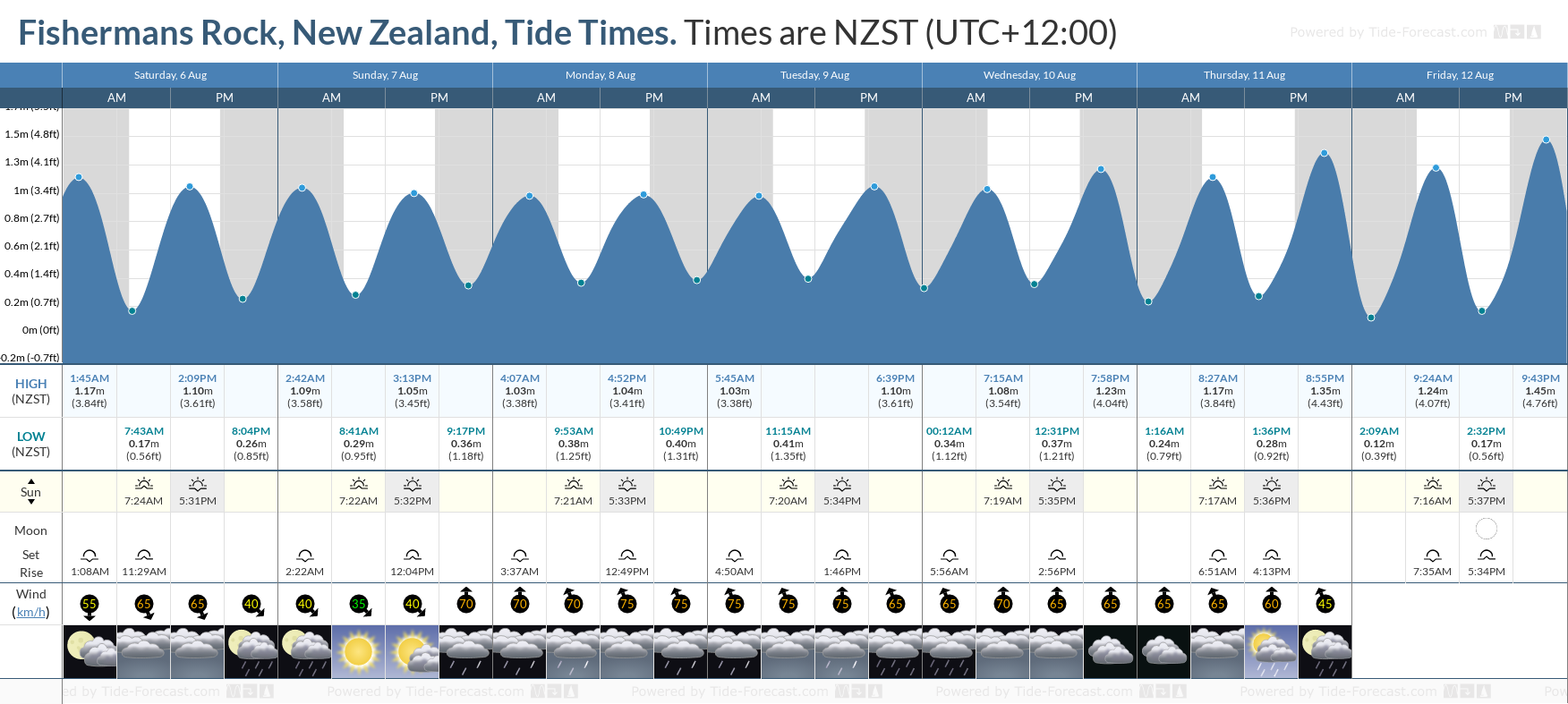 Fishermans Rock, New Zealand Tide Chart including high and low tide tide times for the next 7 days