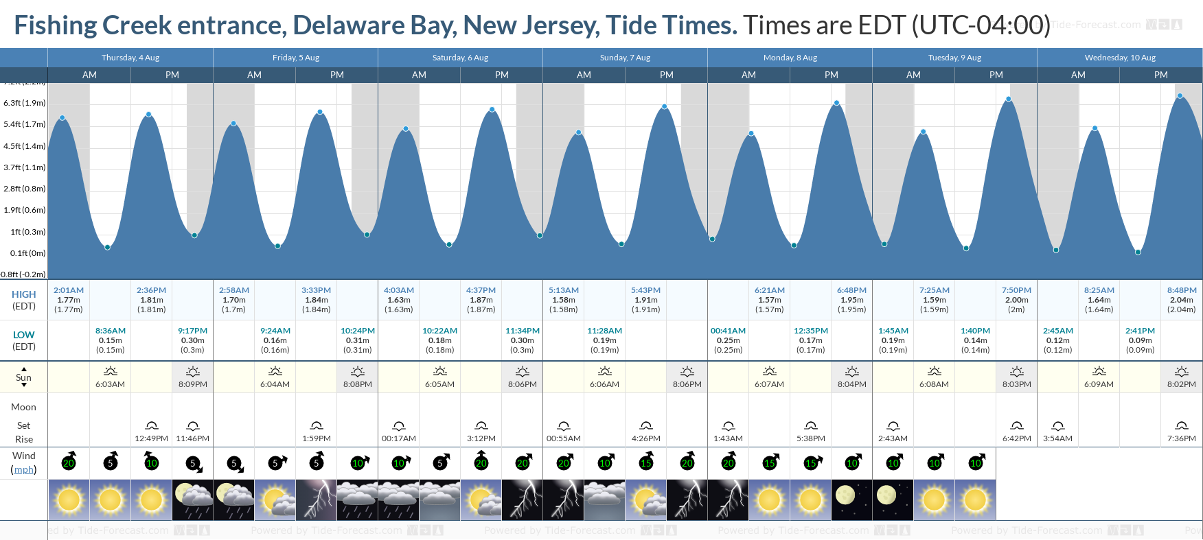 Fishing Creek entrance, Delaware Bay, New Jersey Tide Chart including high and low tide tide times for the next 7 days