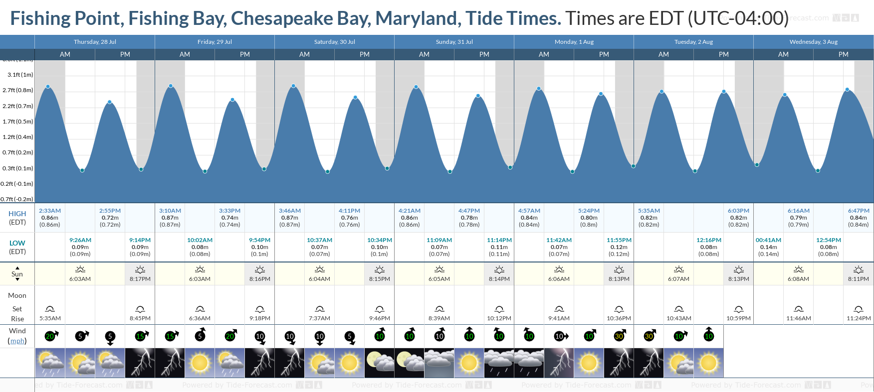 Fishing Point, Fishing Bay, Chesapeake Bay, Maryland Tide Chart including high and low tide tide times for the next 7 days