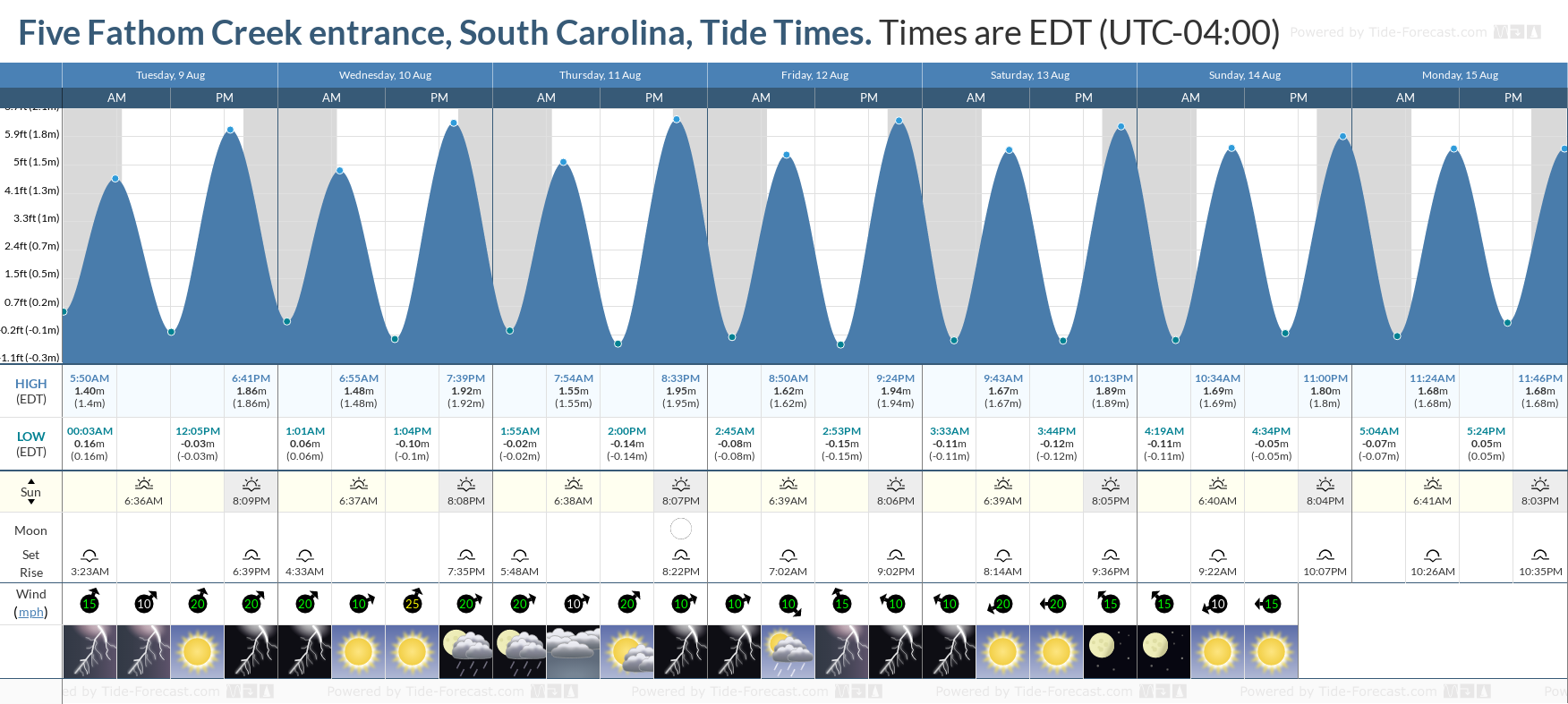 Five Fathom Creek entrance, South Carolina Tide Chart including high and low tide tide times for the next 7 days