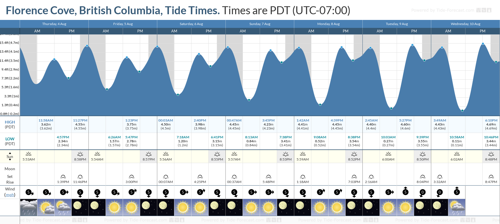 Florence Cove, British Columbia Tide Chart including high and low tide tide times for the next 7 days
