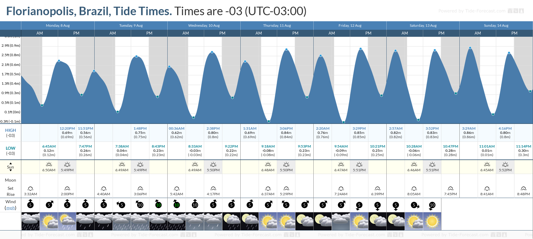 Florianopolis, Brazil Tide Chart including high and low tide tide times for the next 7 days